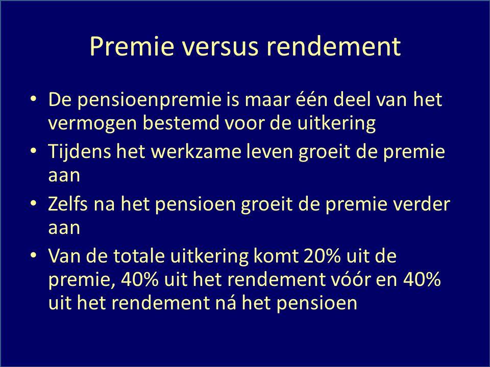 Premie versus rendement
