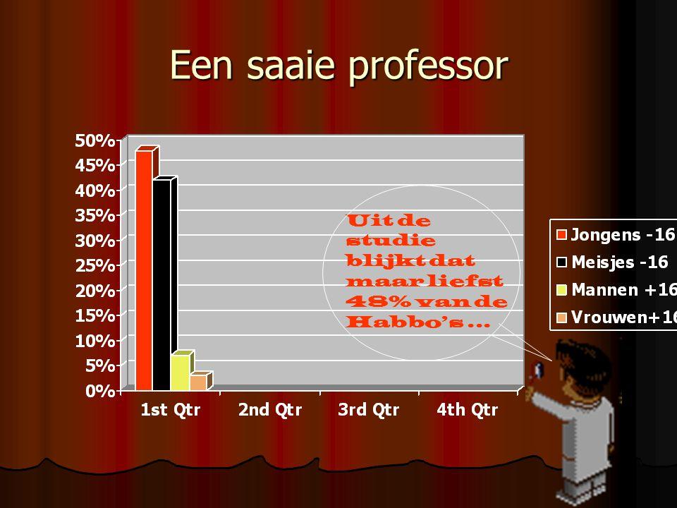 Een saaie professor Uit de studie blijkt dat maar liefst 48% van de Habbo's ...