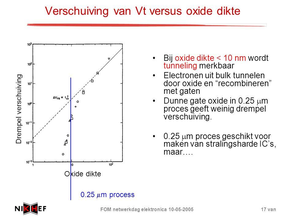 Verschuiving van Vt versus oxide dikte