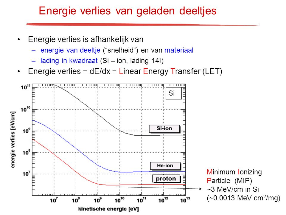 Energie verlies van geladen deeltjes