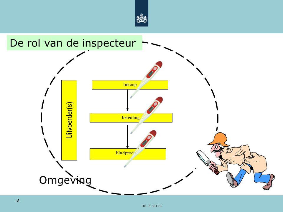 De rol van de inspecteur