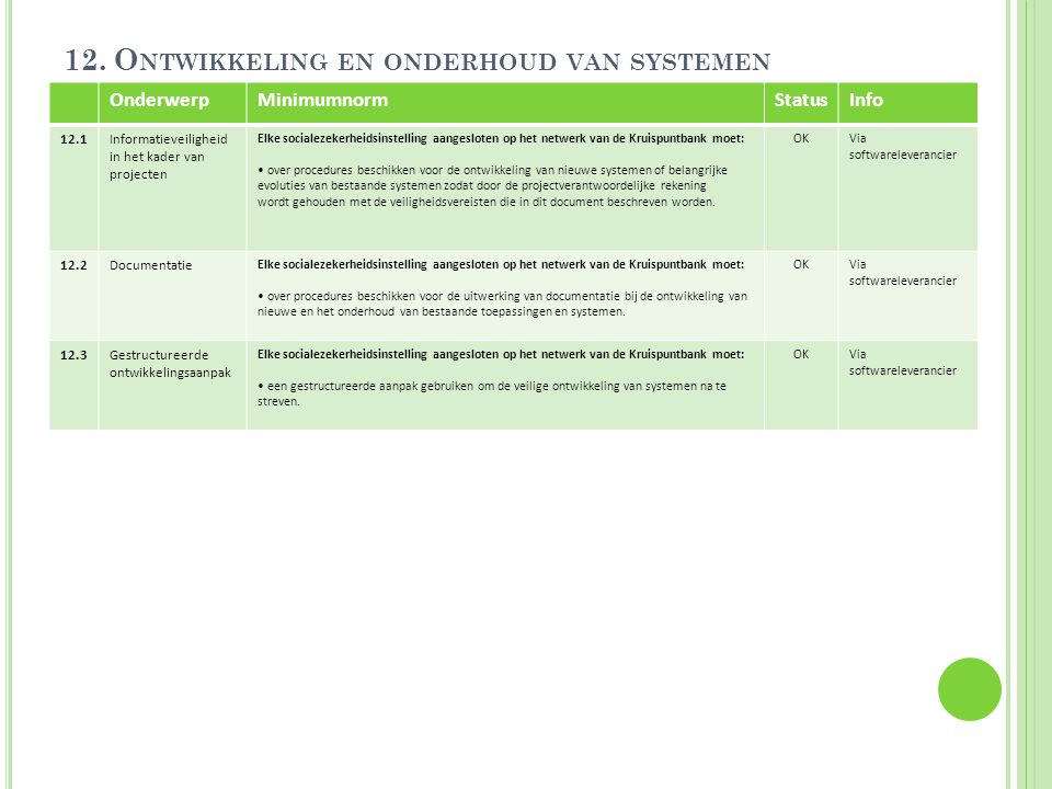 12. Ontwikkeling en onderhoud van systemen