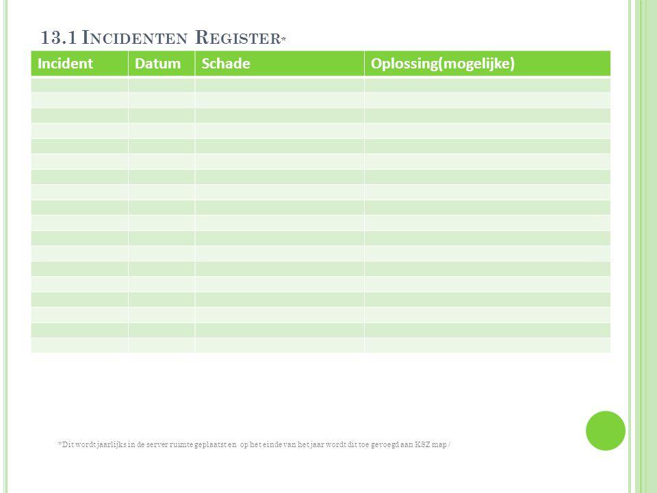 13.1 Incidenten Register* Incident Datum Schade Oplossing(mogelijke)