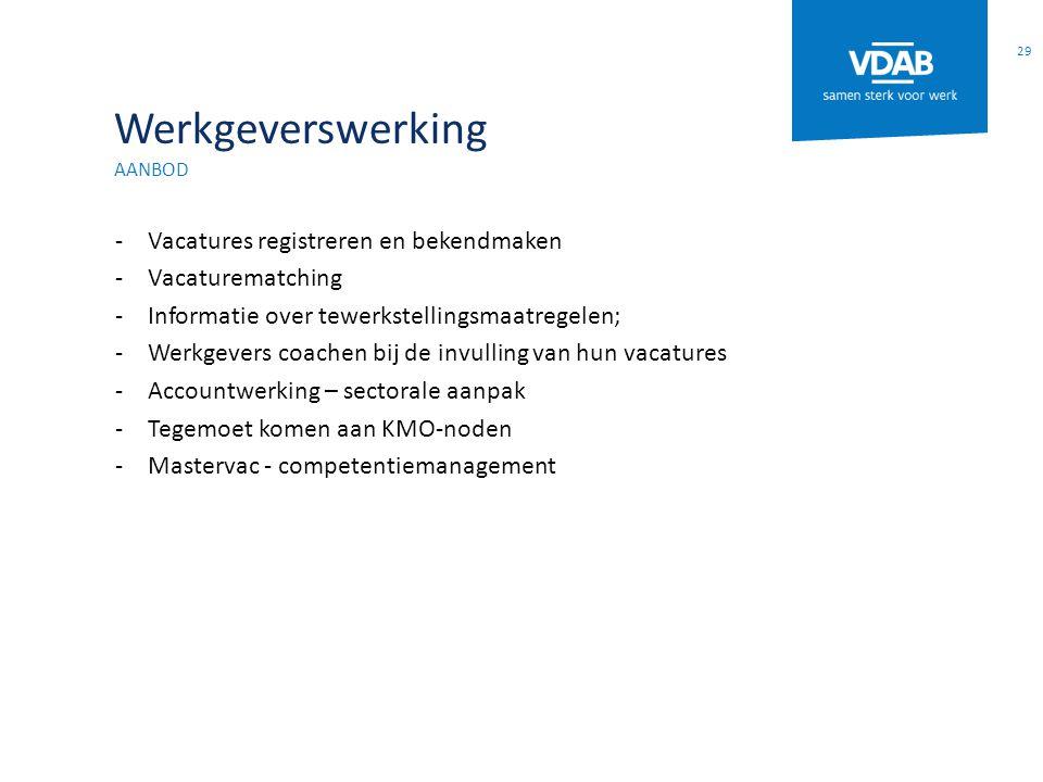 Werkgeverswerking Vacatures registreren en bekendmaken