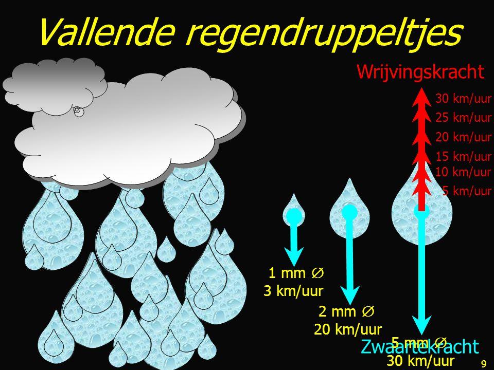 Vallende regendruppeltjes