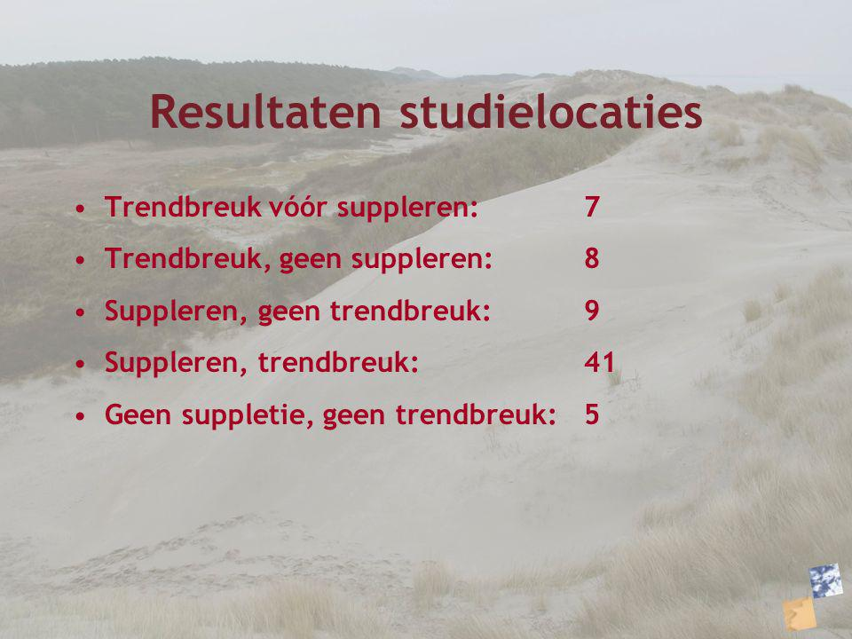 Resultaten studielocaties