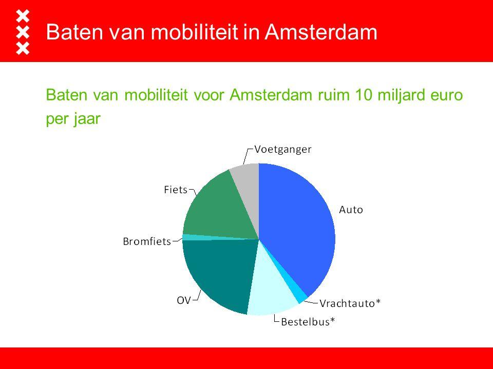 Baten van mobiliteit in Amsterdam
