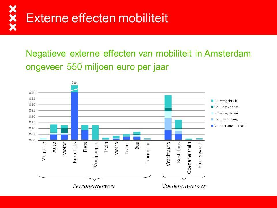 Externe effecten mobiliteit