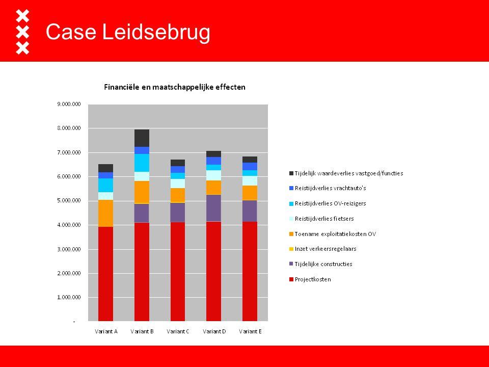 Case Leidsebrug Rekenmodel ontwikkeld waarmee projectmanagers afwegingen kunnen maken tussen verschillende manieren van uitvoeren.