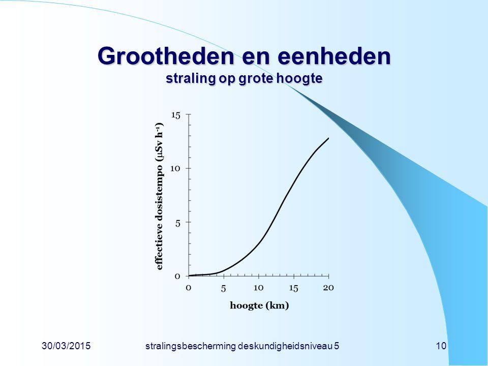 Grootheden en eenheden straling op grote hoogte