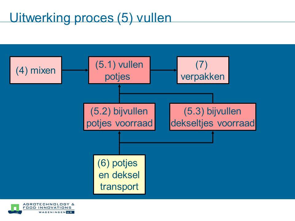 Uitwerking proces (5) vullen