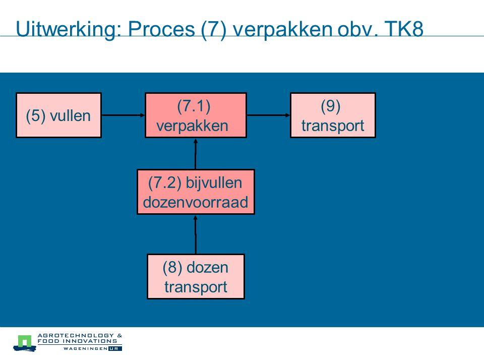 Uitwerking: Proces (7) verpakken obv. TK8