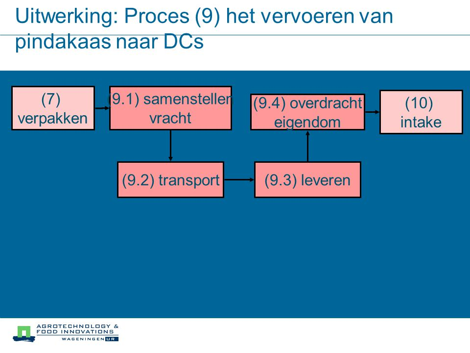 Uitwerking: Proces (9) het vervoeren van pindakaas naar DCs