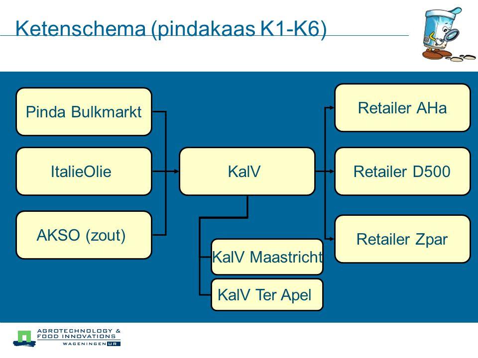 Ketenschema (pindakaas K1-K6)