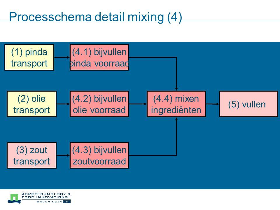 Processchema detail mixing (4)