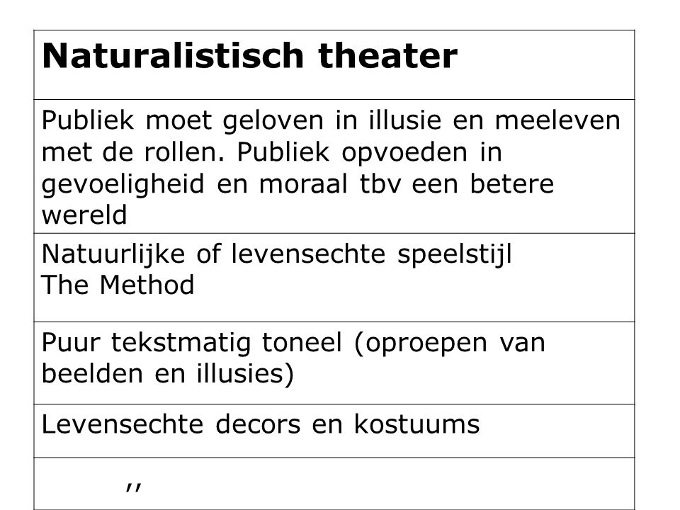Naturalistisch theater