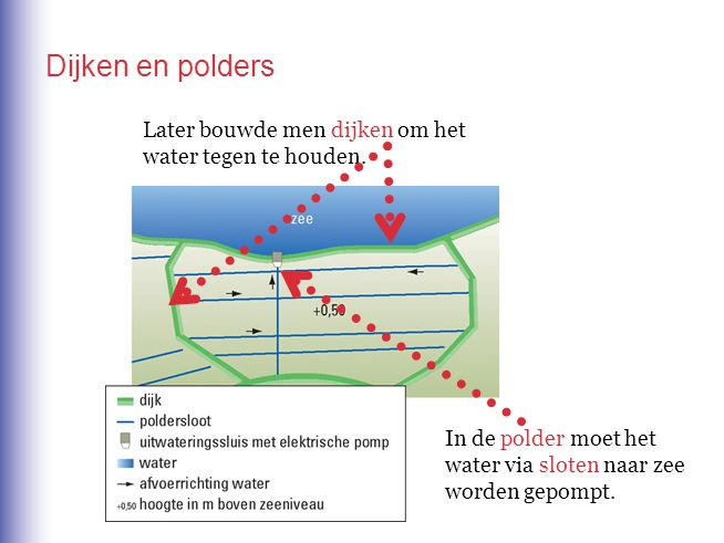 Dijken en polders Later bouwde men dijken om het water tegen te houden.