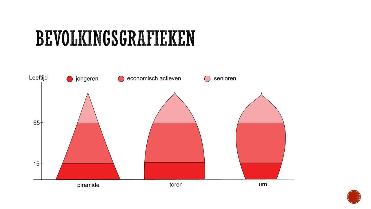 Bevolkingsgrafieken
