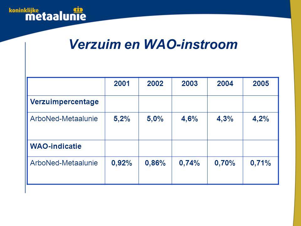 Verzuim en WAO-instroom