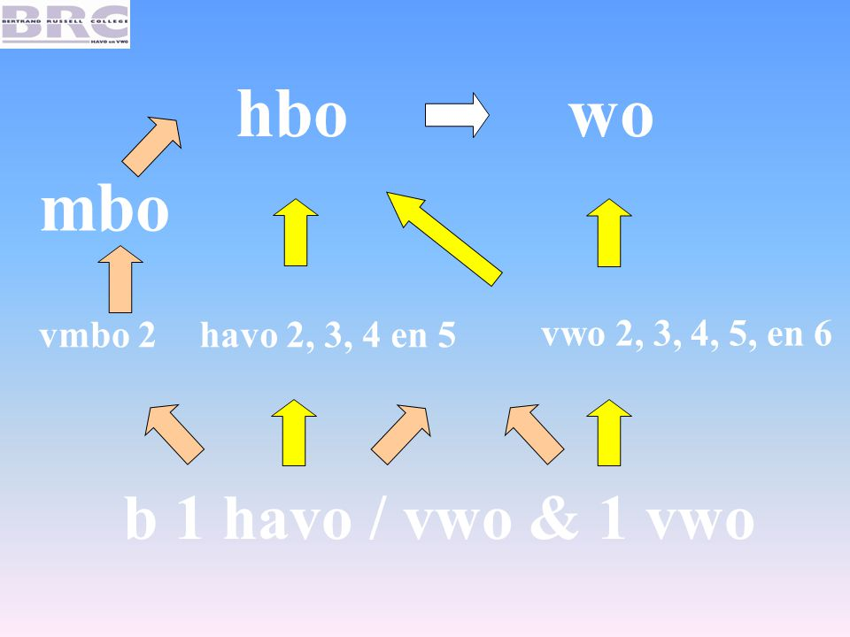 hbo wo mbo b 1 havo / vwo & 1 vwo vmbo 2 havo 2, 3, 4 en 5