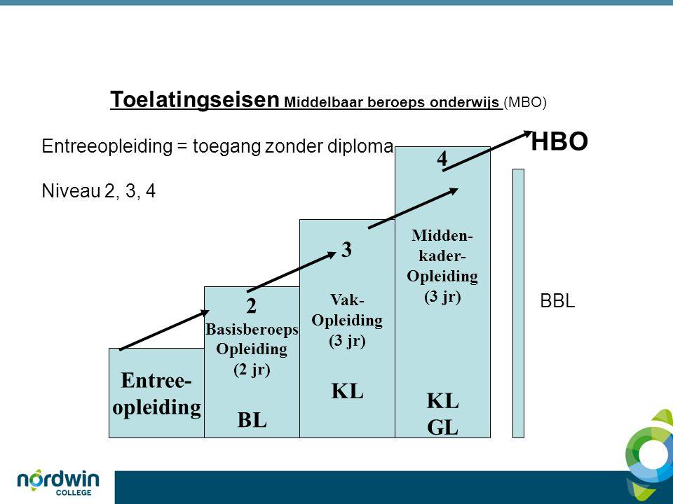 HBO Toelatingseisen Middelbaar beroeps onderwijs (MBO) 4 3 KL GL 2 KL