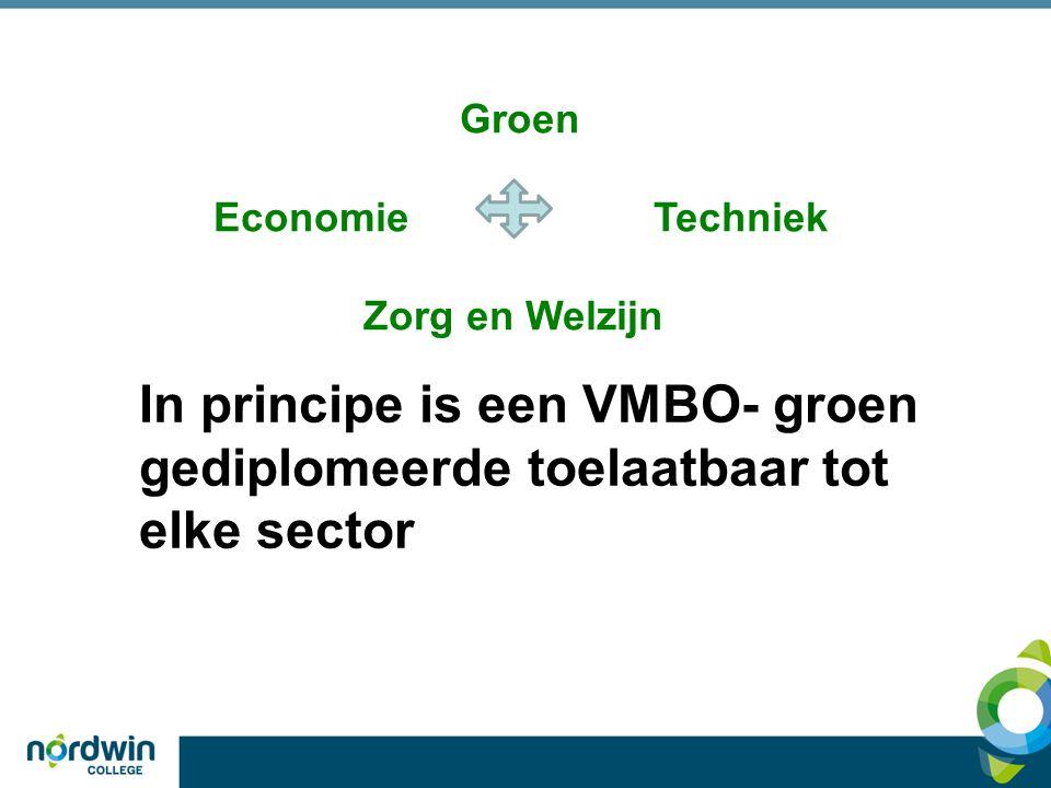 Groen Economie Techniek. Zorg en Welzijn.
