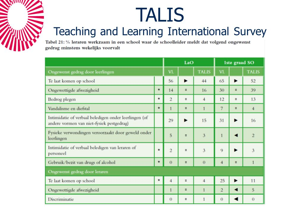 TALIS Teaching and Learning International Survey