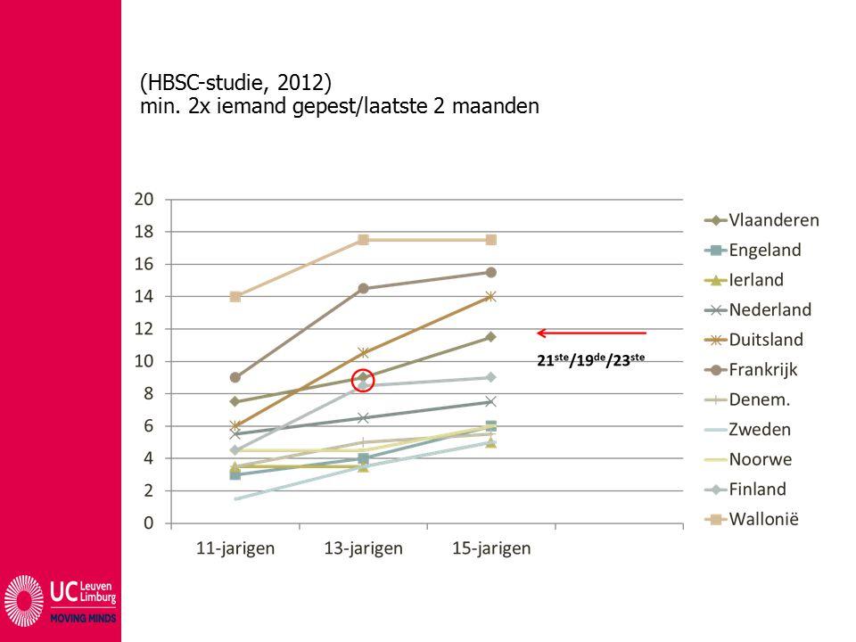 (HBSC-studie, 2012) min. 2x iemand gepest/laatste 2 maanden