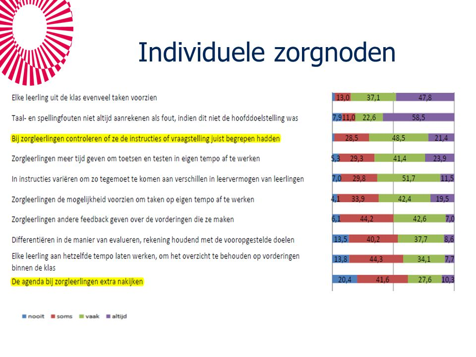 Individuele zorgnoden