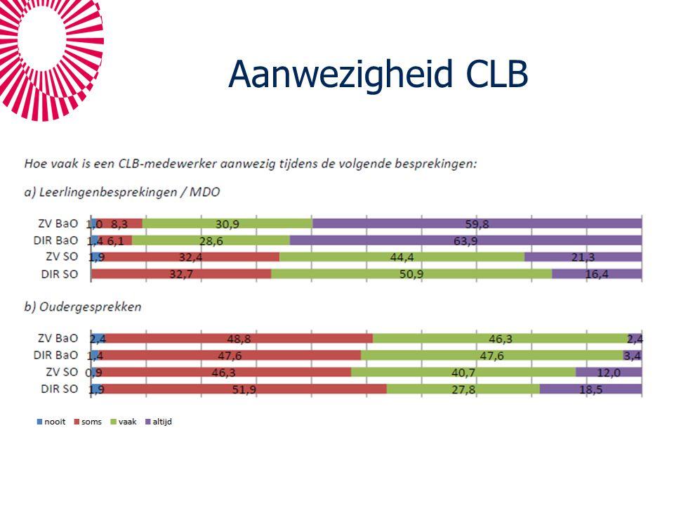 Aanwezigheid CLB