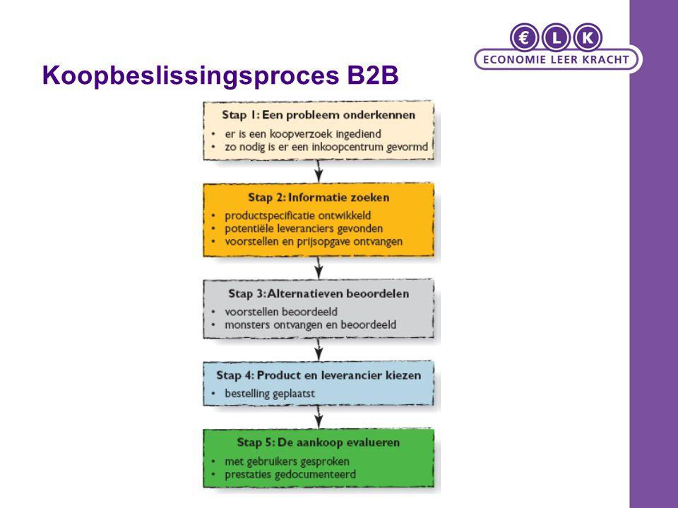 Koopbeslissingsproces B2B