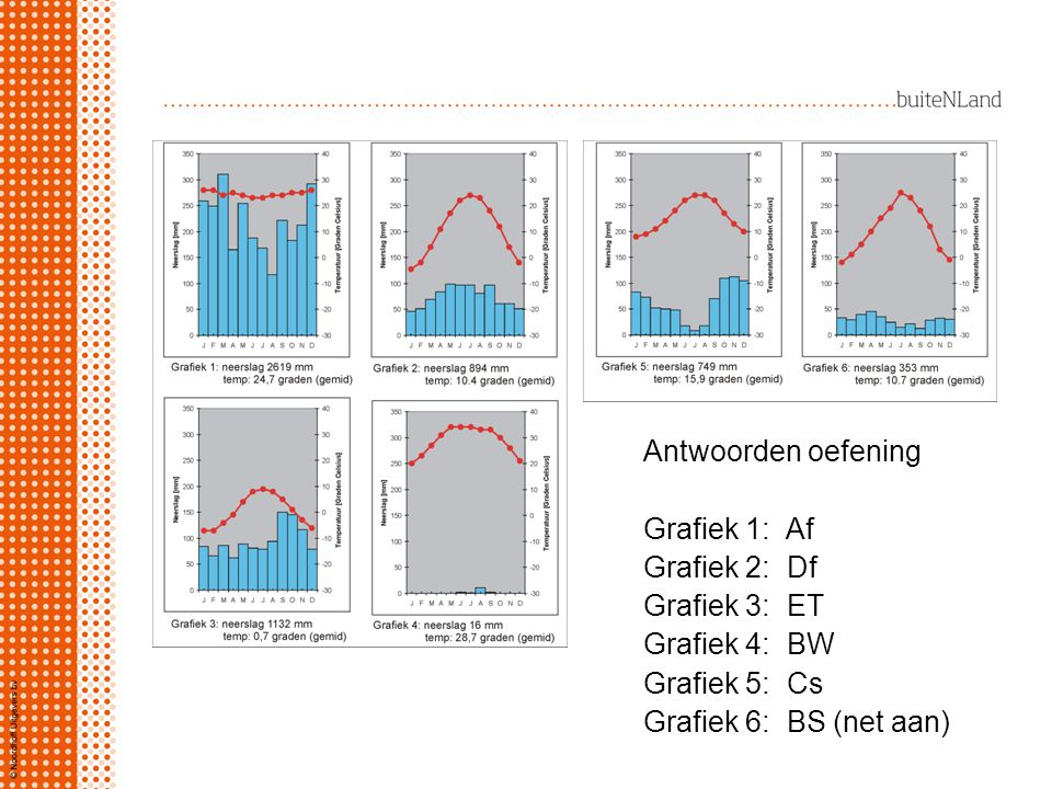 Antwoorden oefening Grafiek 1: Af. Grafiek 2: Df. Grafiek 3: ET. Grafiek 4: BW. Grafiek 5: Cs.
