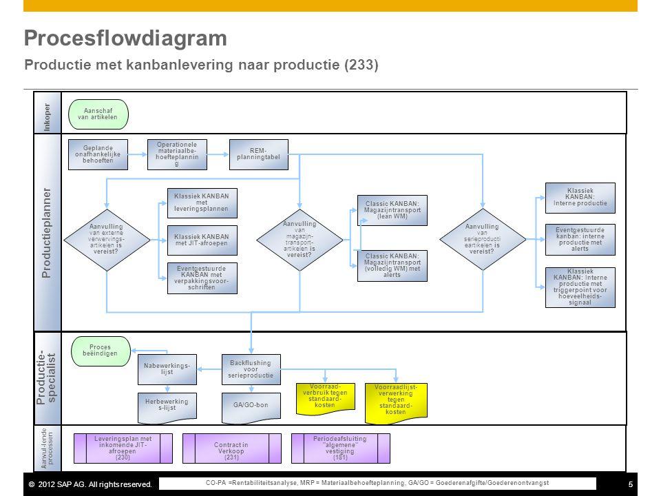 Productie met kanbanlevering naar productie (233)