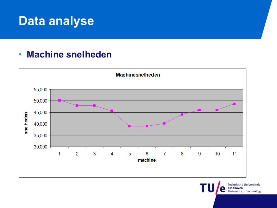Data analyse Machine snelheden