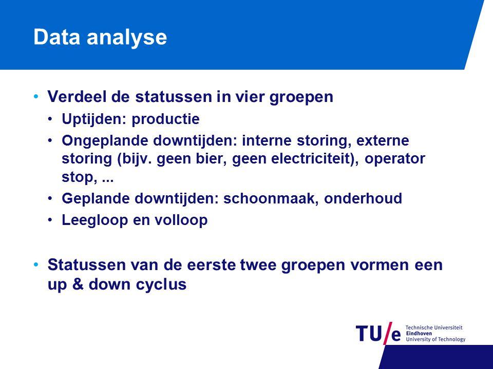 Data analyse Verdeel de statussen in vier groepen