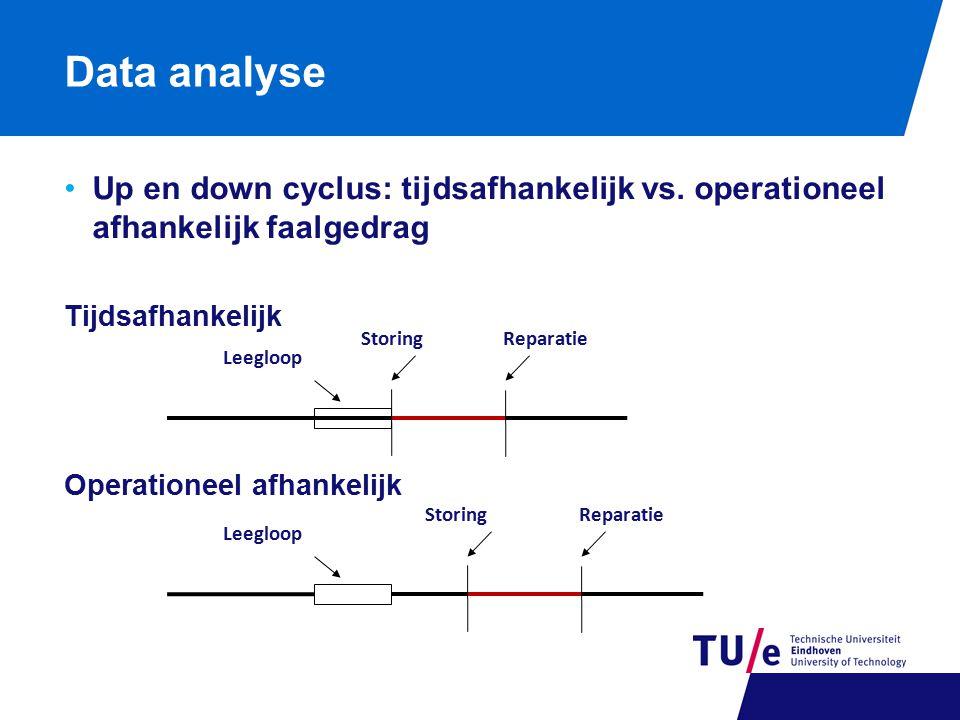 Data analyse Up en down cyclus: tijdsafhankelijk vs. operationeel afhankelijk faalgedrag. Tijdsafhankelijk.