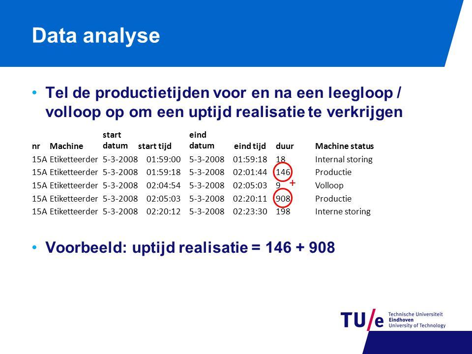 Data analyse Tel de productietijden voor en na een leegloop / volloop op om een uptijd realisatie te verkrijgen.
