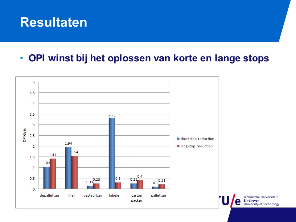Resultaten OPI winst bij het oplossen van korte en lange stops