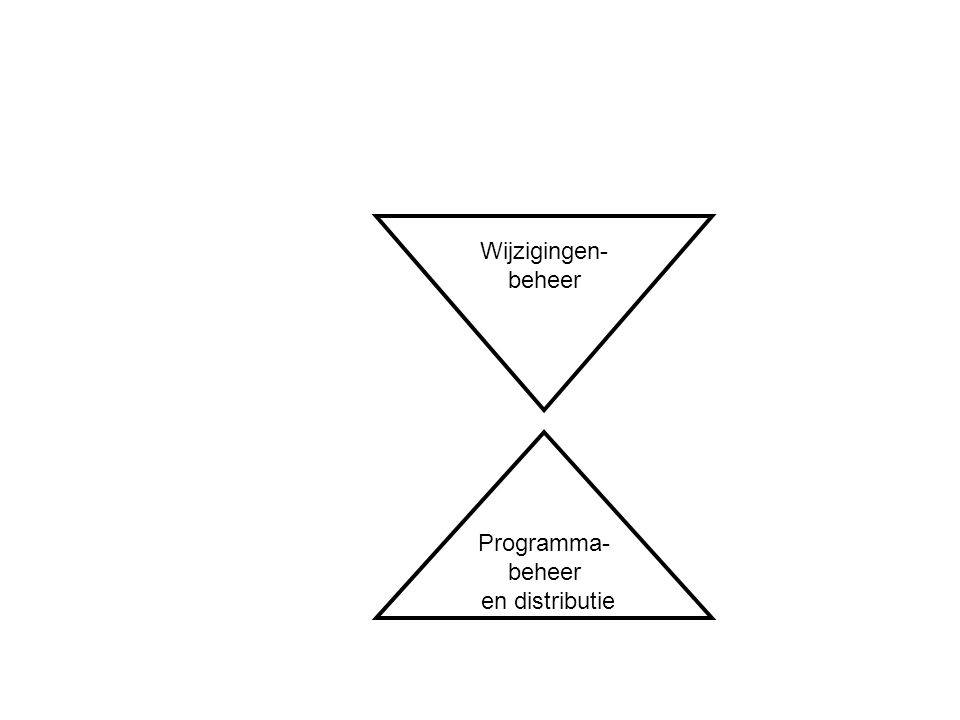 Programma- beheer en distributie