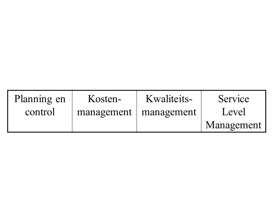 Kwaliteits-management Service Level Management