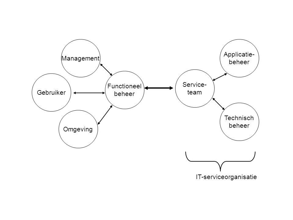Management Applicatie- beheer. Functioneel. beheer. Service- team. Gebruiker. Technisch. beheer.