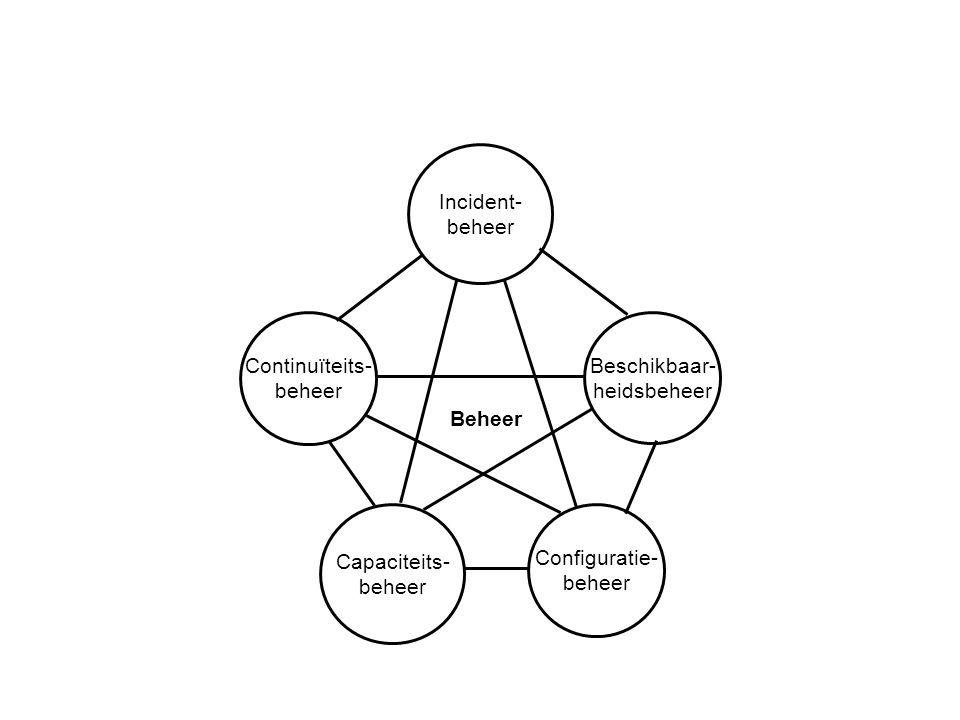 Continuïteits- beheer Beschikbaar- heidsbeheer