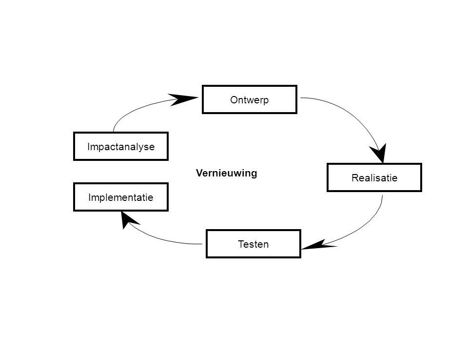 Ontwerp Impactanalyse Vernieuwing Realisatie Implementatie Testen