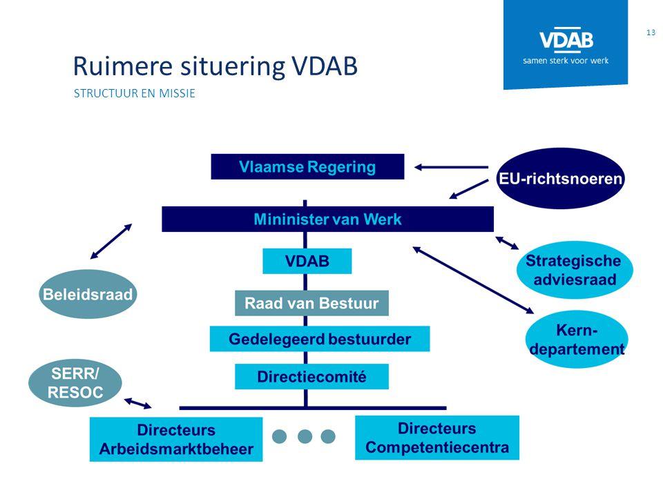 Ruimere situering VDAB