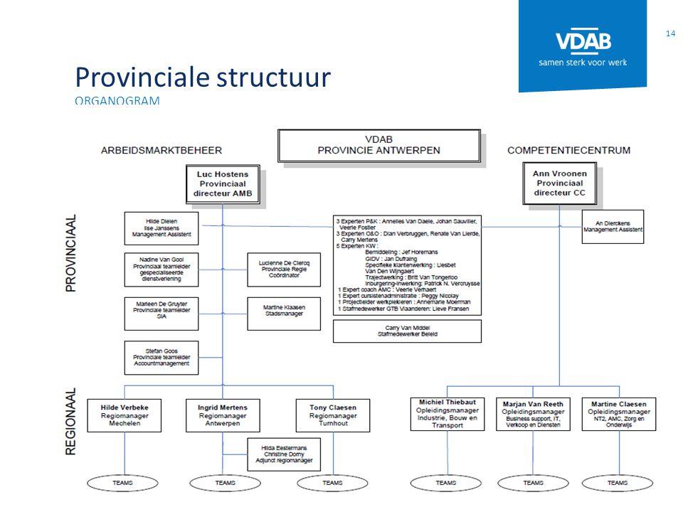 Provinciale structuur organogram