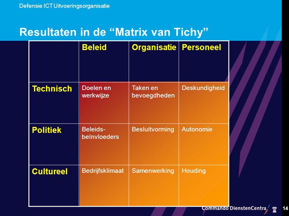 Resultaten in de Matrix van Tichy
