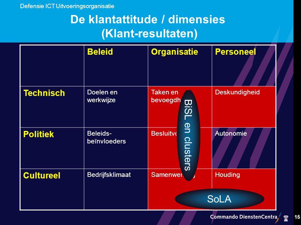 De klantattitude / dimensies (Klant-resultaten)