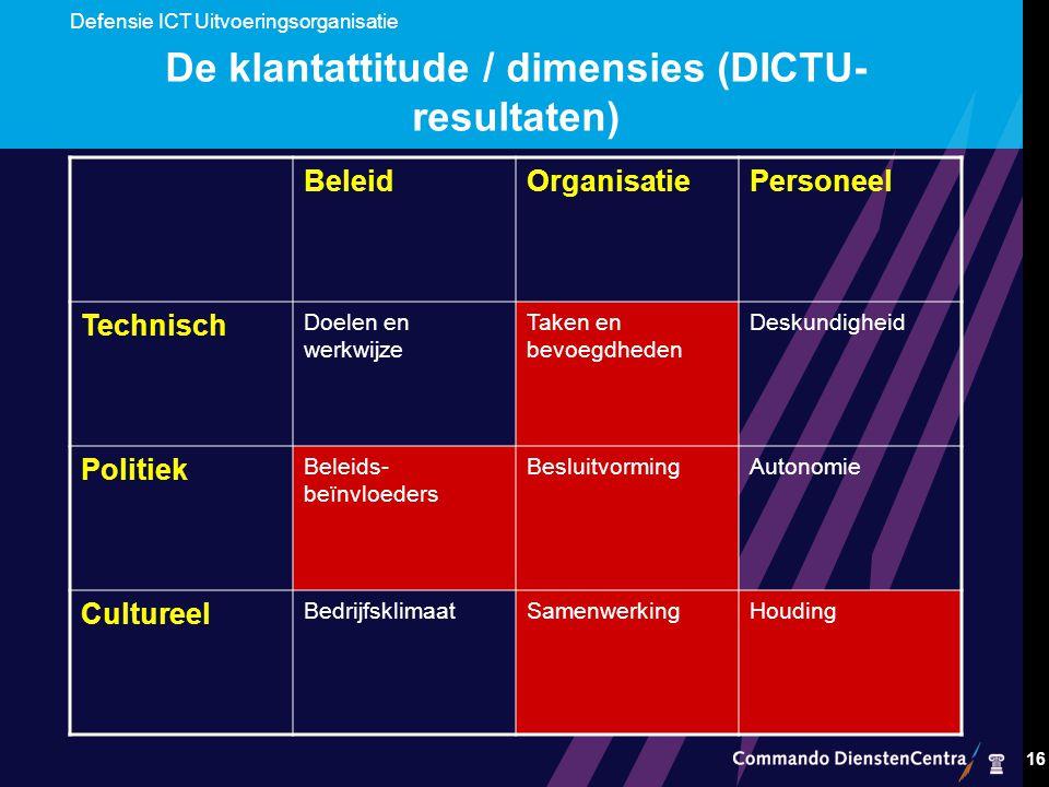 De klantattitude / dimensies (DICTU-resultaten)