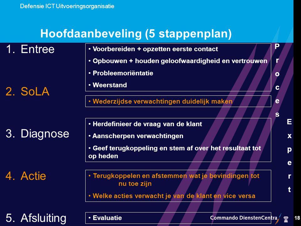Hoofdaanbeveling (5 stappenplan)