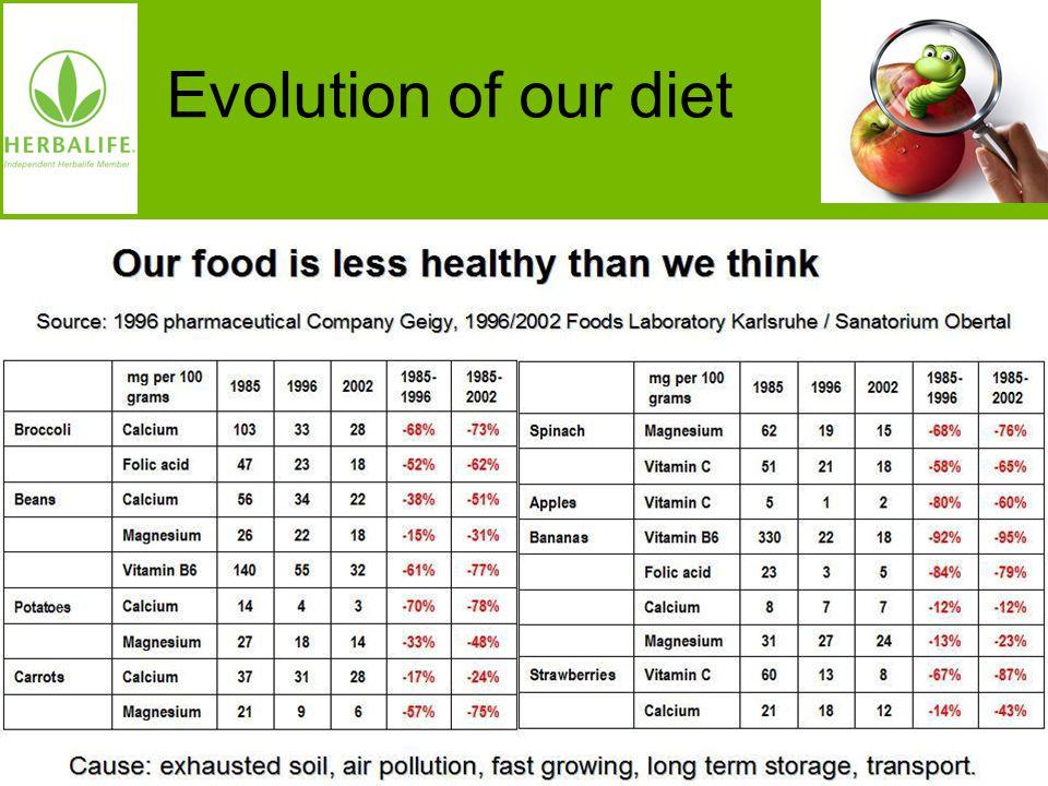 Evolution of our diet Oorzaak: uitgeputte grond, te snelle groei, luchtvervuiling, langdurige opslag, transport.
